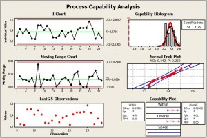 Process Capability Analysis Charts
